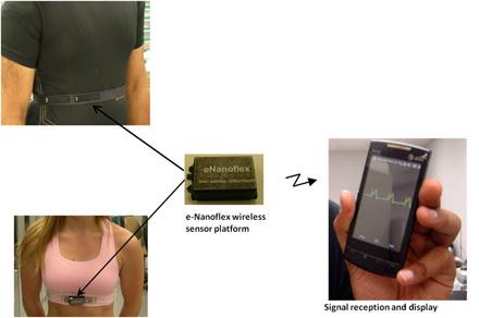 Sensores textiles en nanoestructuras