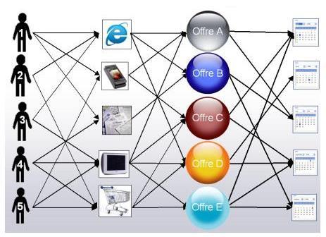 operadores multicanal
